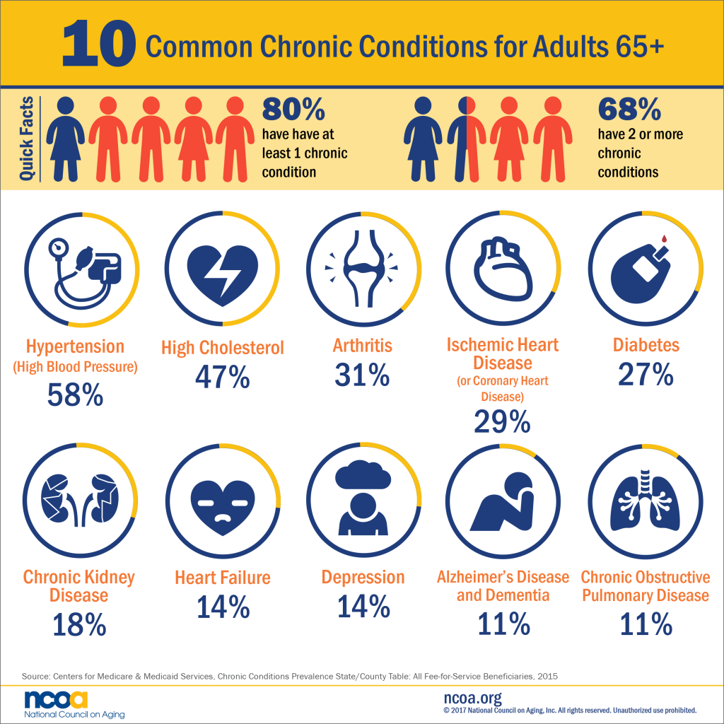 10-Common-Chronic-Conditions-Older-Adults-ncoa