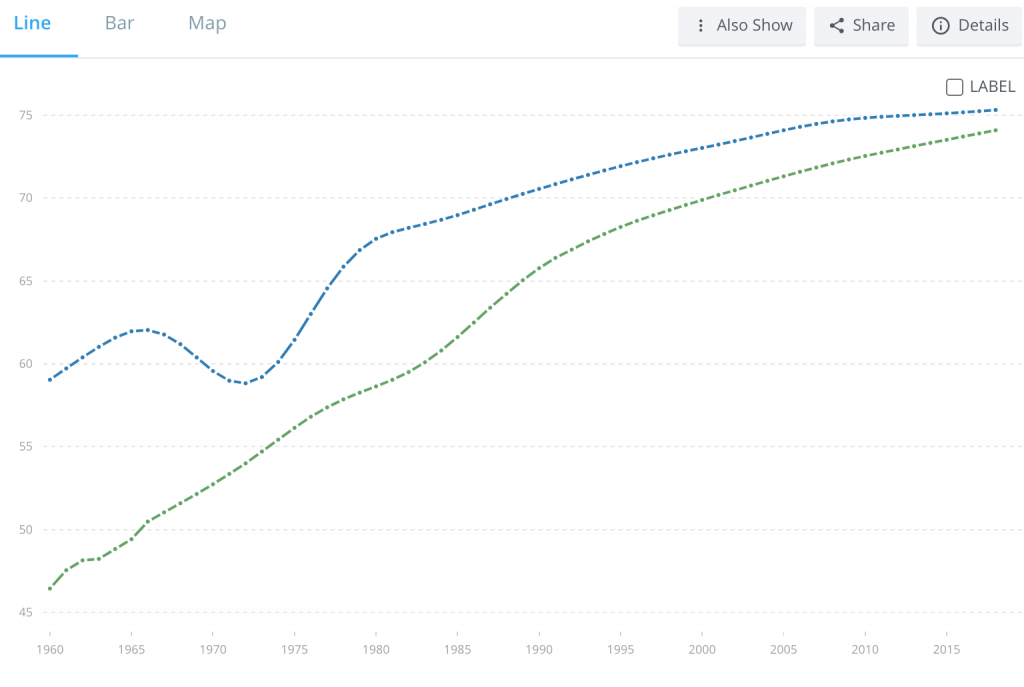 Life-expectancy-MENA-vs-Viet-nam