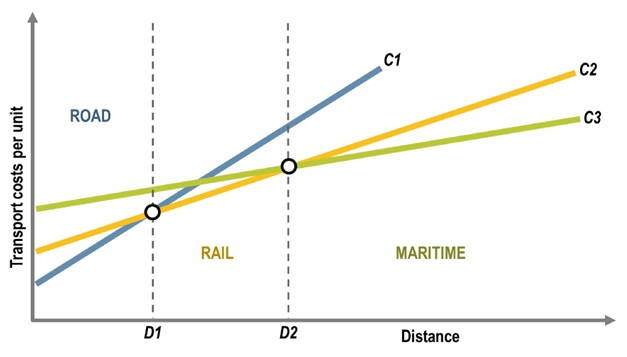 Cost and distance when choosing transport modes